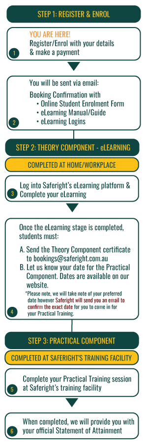 SAFERIGHT ELEARNING